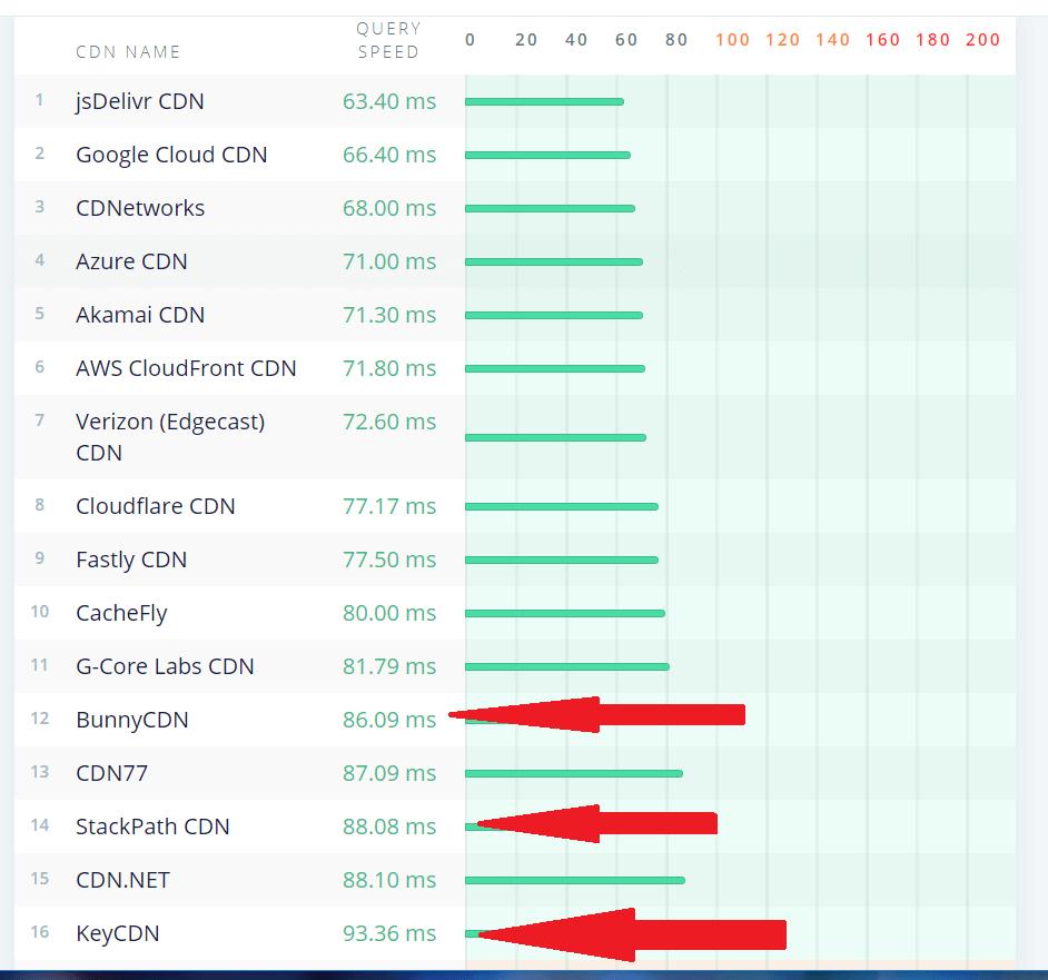 CDN performance