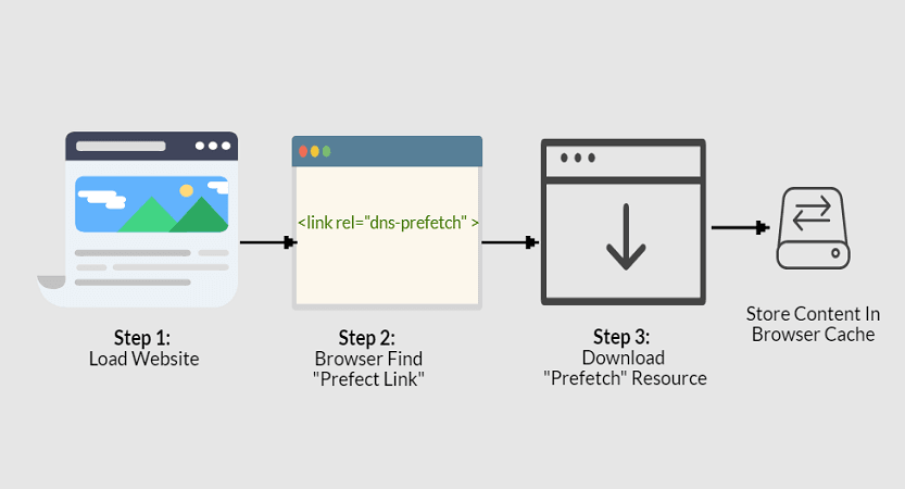 DNS prefetching browser